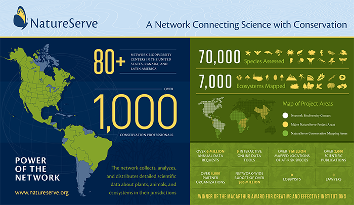 The Natural Heritage Network has grown to encompass more than 80 programs that stretch across most of the Western Hemisphere.